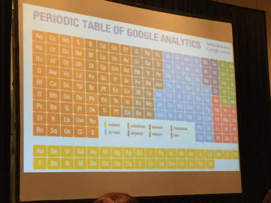 Periodic Table of Google Analytics Jeff Sauer MNSearch Summit 2015