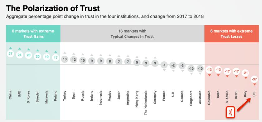Polarization of Trust in 2018