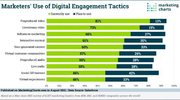 Salesforce Digital Engagement Tactics