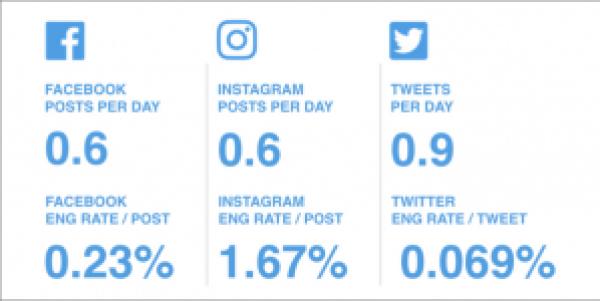 Food & Beverage Industry Social Engagement Rates