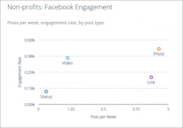 Facebook Engagement Metrics Nonprofits