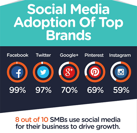 Social Media Adoption Top Brands