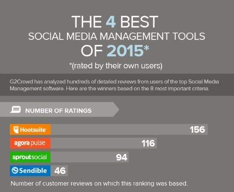 Top 4 Rated Social Media Management Tools of 2015