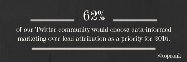 Twitter community would choose data-informed marketing over lead attribution as a marketing priority for 2016.