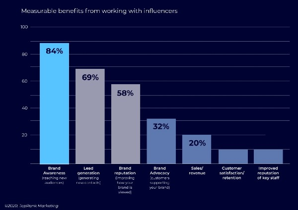 benefits working with B2B influencers