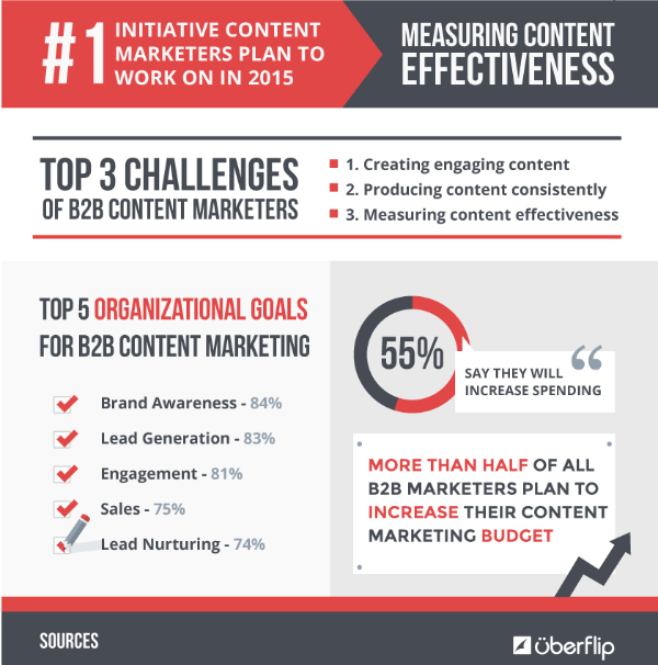 b2b marketing infographic