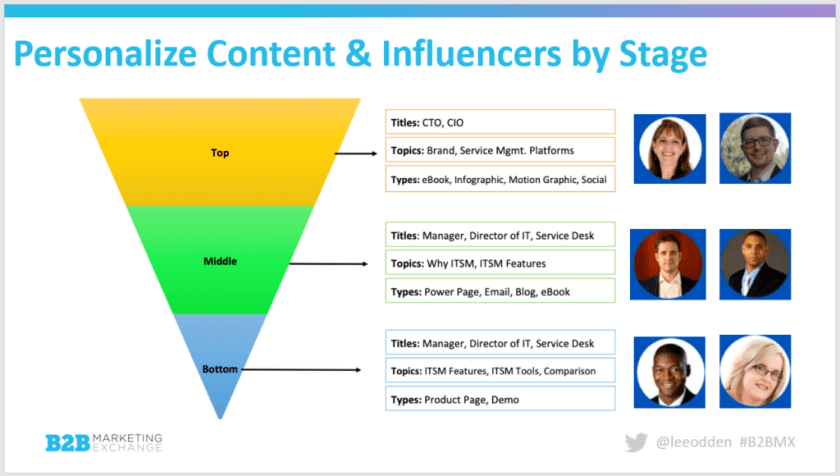 Chart Mapping Influencers to Funnel Stage