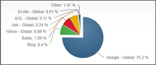 Desktop Search Engine Market Share - October 2016