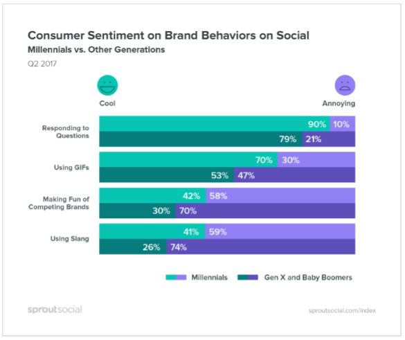 What Consumers Find Annoying on Social Media