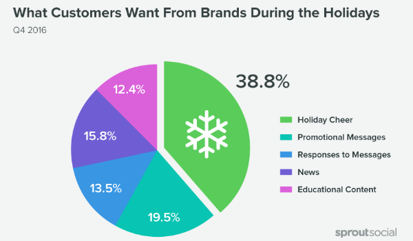 holiday-retail-customer-expectations