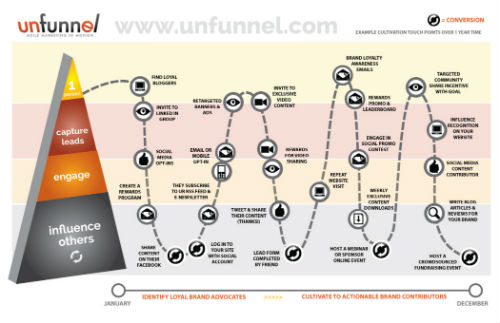 Unfunnel Infographic