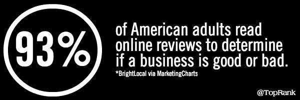 93% read reviews