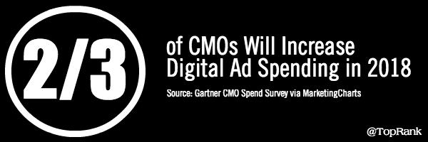CMO Ad Spend 2018