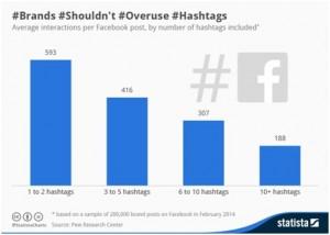 social media marketing, hashtags