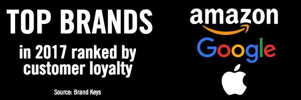 Top Brands by Customer Loyalty 2017