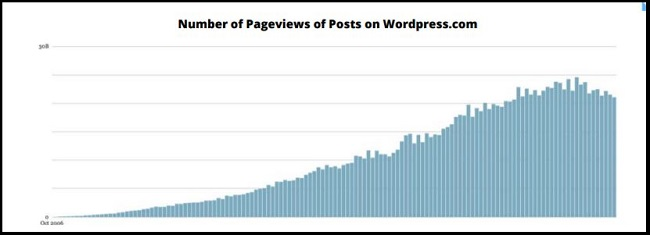 Graph showing decline in views on WordPress