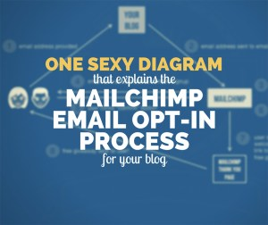 One Sexy Diagram That Explains the Mailchimp Email Opt-in Process for Your Blog