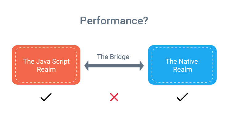 react native app performance