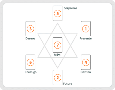 Tirada del Tarot del Hexagrama