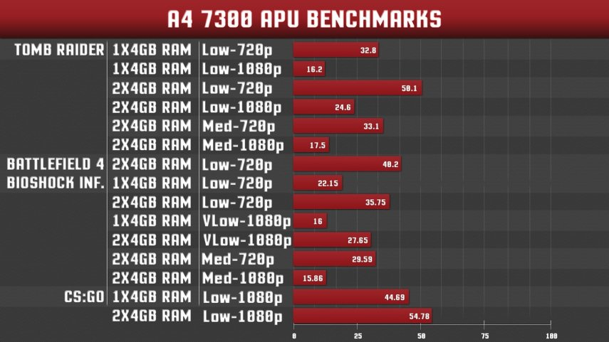 AMD A4 7300 APU Gaming Bencchmarks $150 Gaming PC