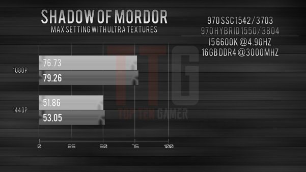 GTX 970 i5-6600k Shadow of Mordor