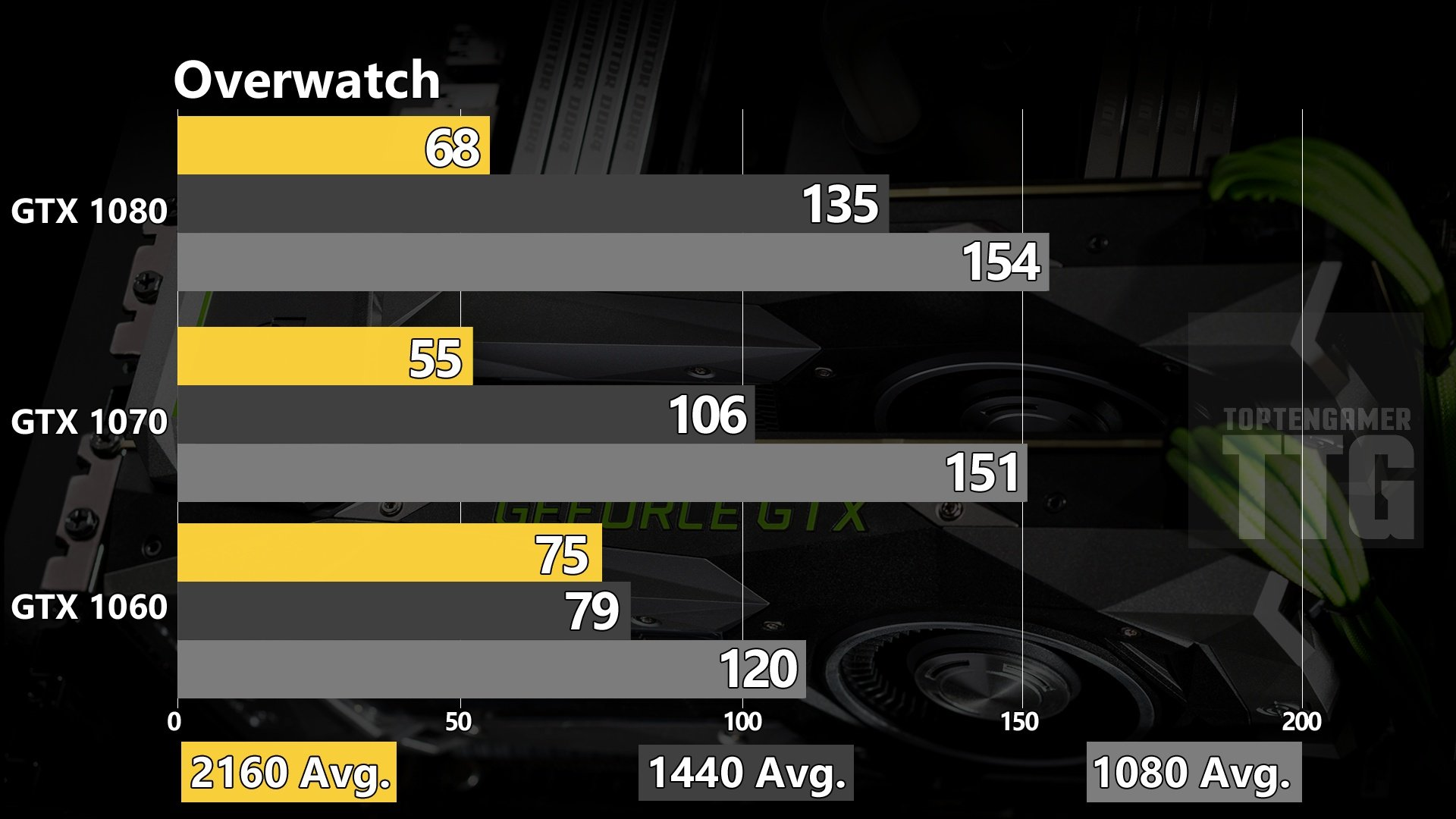 Hardware good enough for 144Hz? - Overwatch Forums