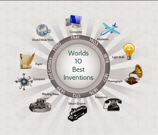top-10-inventions