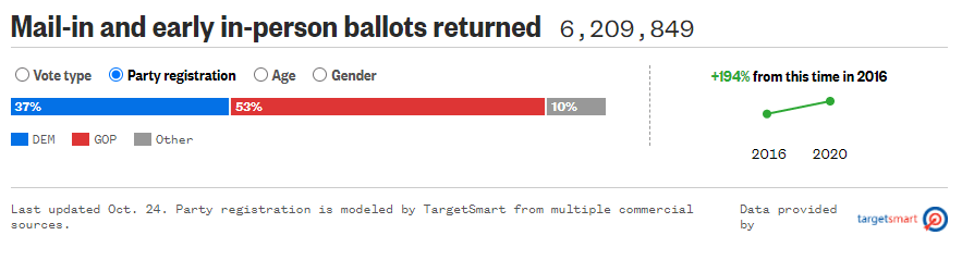 Texas Early Ballot Returns Show Recent Polls Are Wrong As GOP Dominates 53% to 37% (toptradeguru.com)