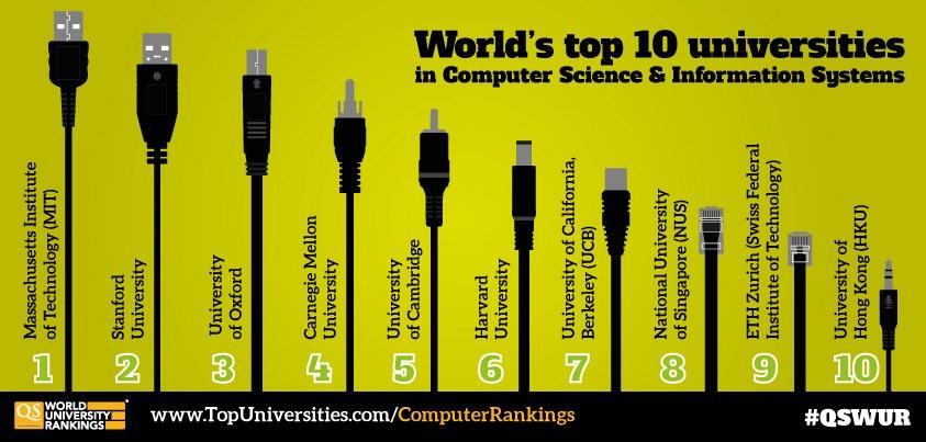 Top Ten Universities For Computer Science 2013 Top