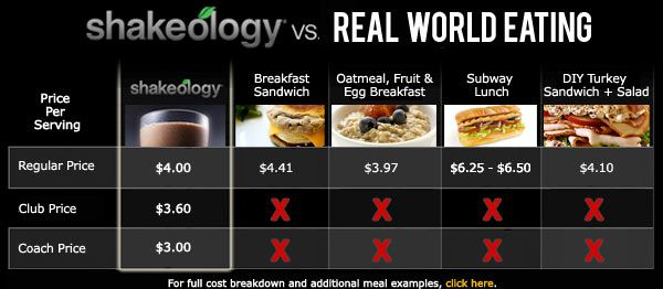 shakeology review compare meals