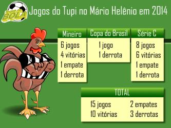 No Mário Helênio, em 2014, Tupi tem 71% de aproveitamento e paga caro nas 3 únicas derrotas