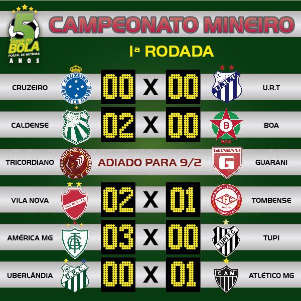 Resultados da primeira rodada do Mineiro