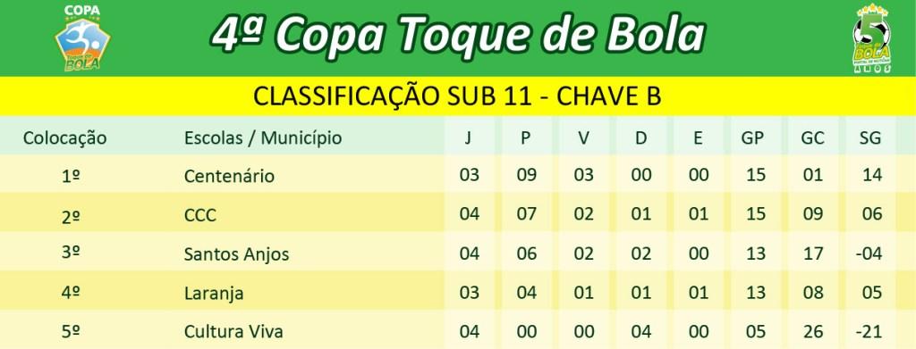 classificacao-4a-copa-toque-de-bola_sub-11-chave-b