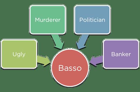 Basso is a villain handy flowchart