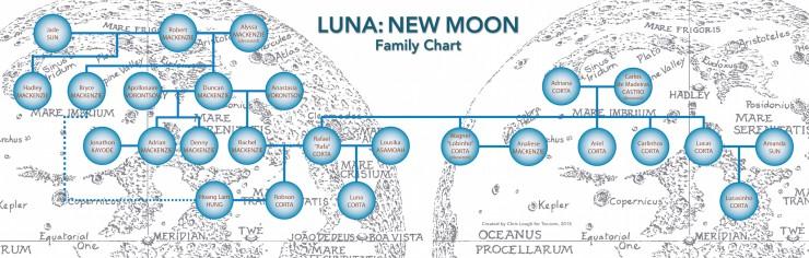 Luna: New Moon family chart