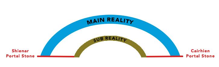 Main Reality Sub Reality Wheel of Time