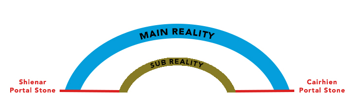 Main Reality Sub Reality Wheel of Time
