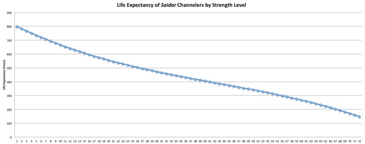 Saidar life expectancy chart