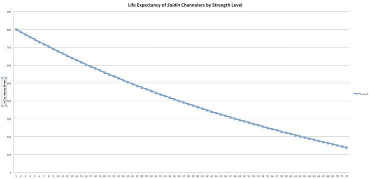 Saidin life expectancy chart