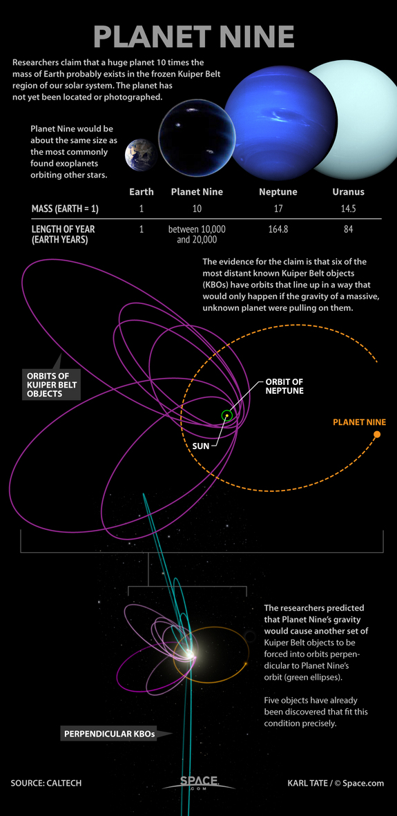 There's a Ninth Planet Floating in the Darkness Beyond Neptune | Tor com