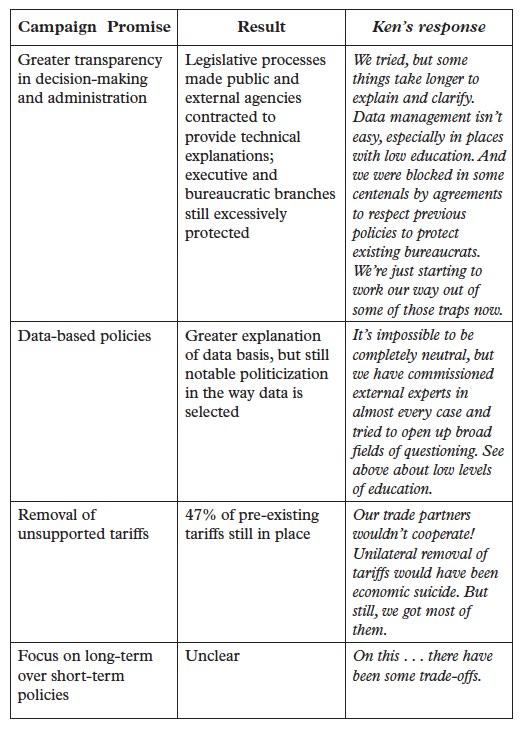 InfomocracyCh7-table