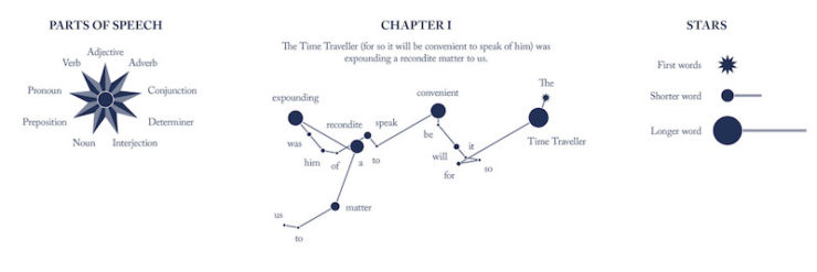 The Time Machine Literary Constellations first sentence legend