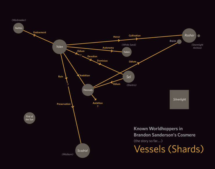 Cosmere relationship map Shards Vessels