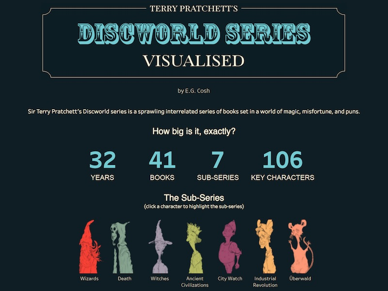 this infographic will help you sort out terry pratchett s discworld