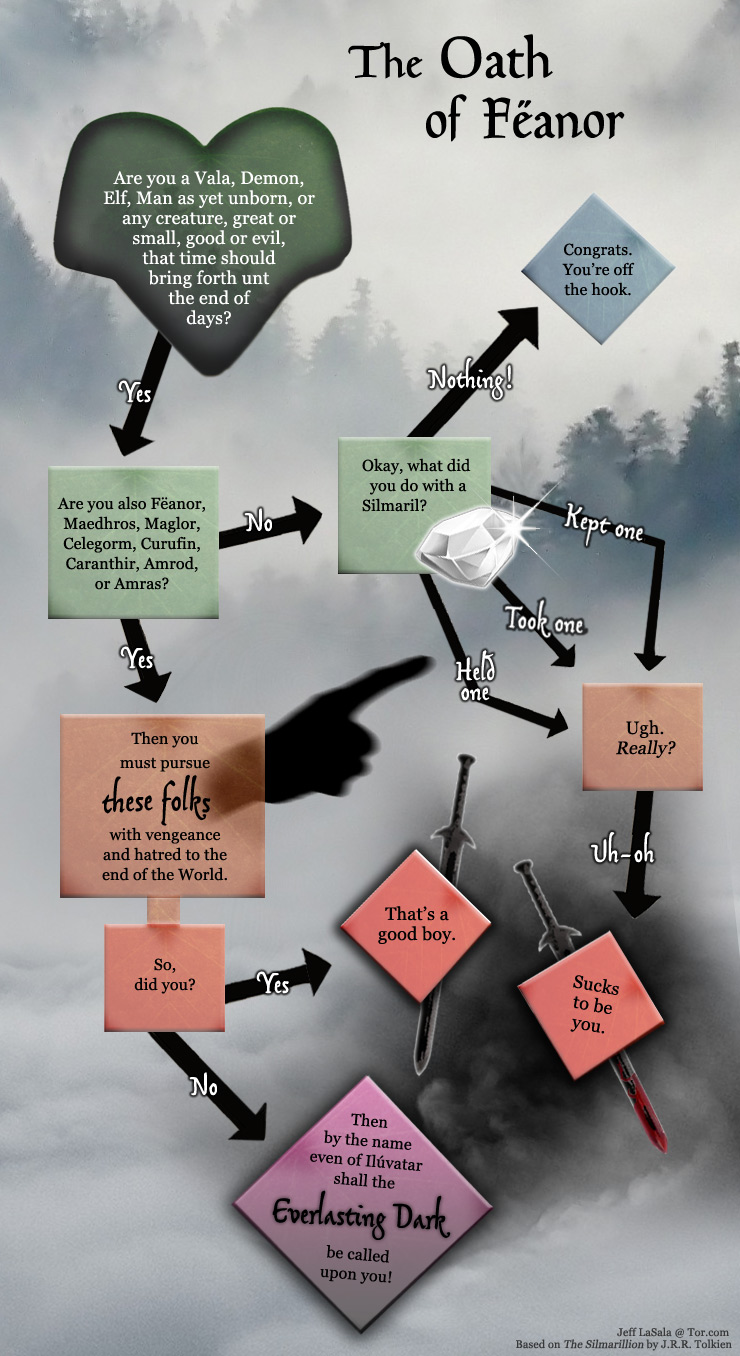 The Oath of Feanor, a flowchart by Jeff LaSala for Tor.com, based on J.R.R. Tolkien's The Silmarillion.