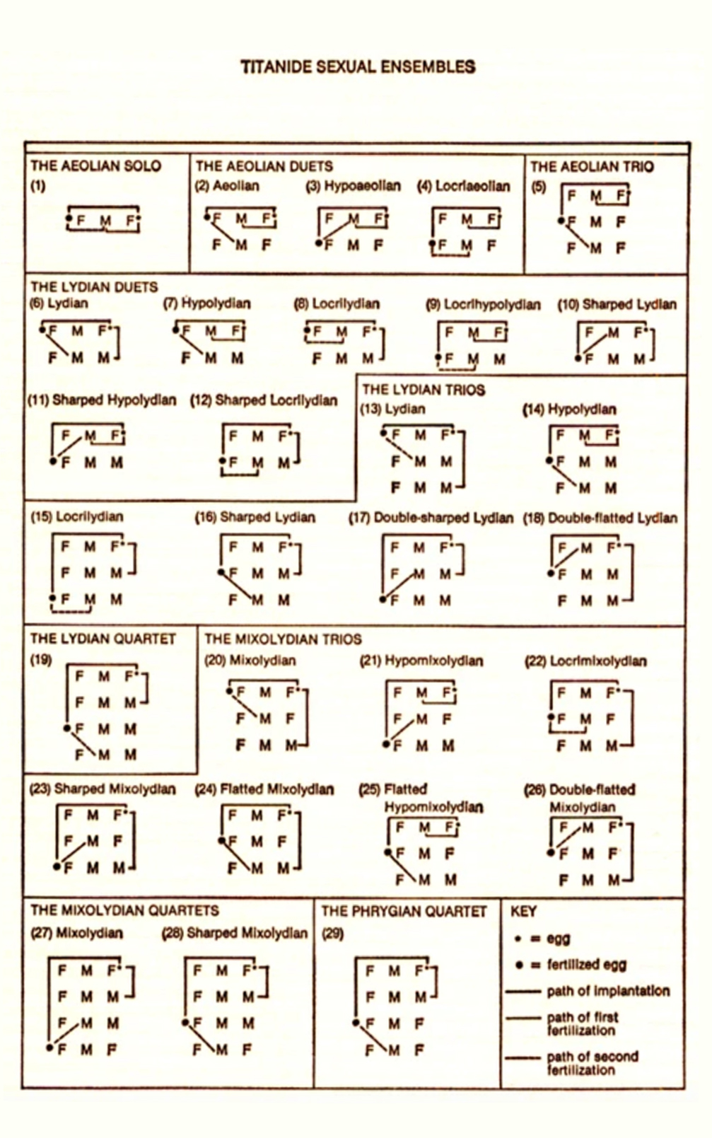 Titanide Sexual Ensembles chart from John Varley's Wizard