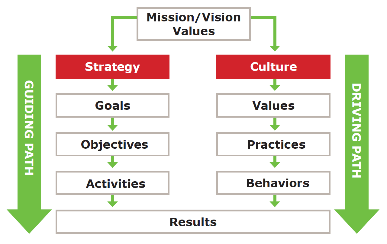 Organizational culture more important than strategy - The importance of organizational alignment