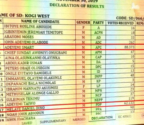 Kogi West senatorial election result