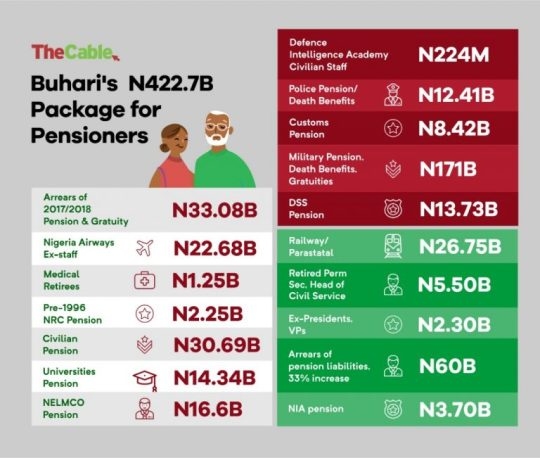N171bn For Military, N22bn For Nigeria Airways… Check Out Buhari's N422bn Package For Pensioners