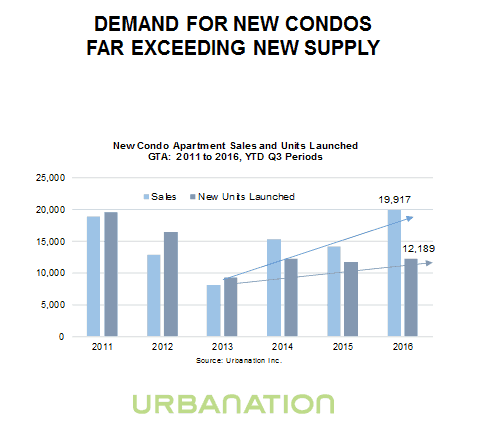 New Condo Demand